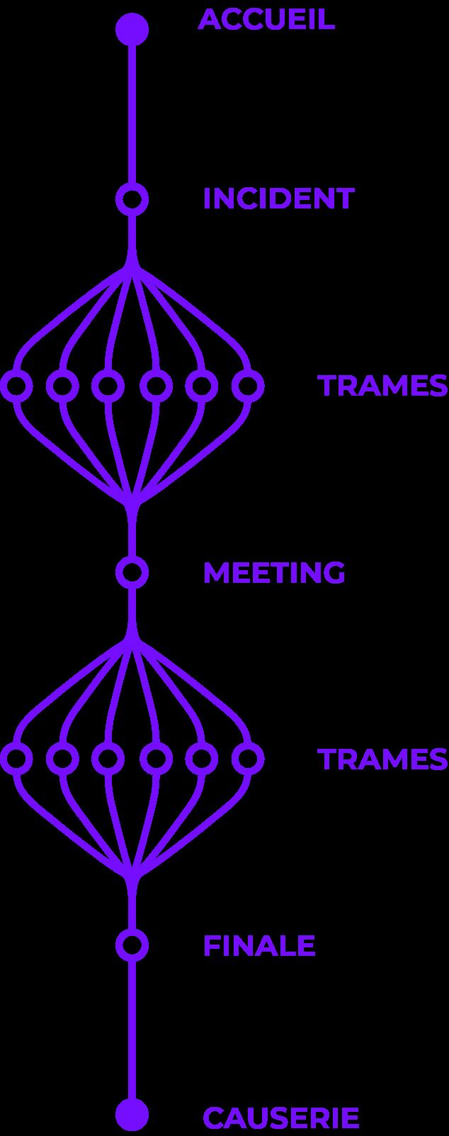 img-postmortem-diagramme